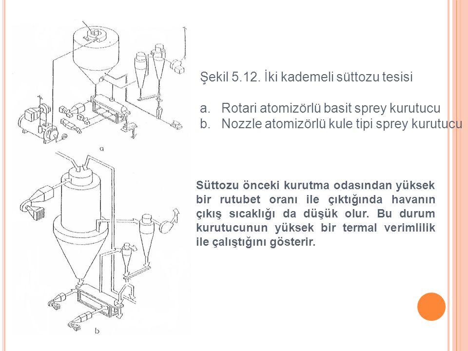 Şekil 5.12. İki kademeli süttozu tesisi a. Rotari atomizörlü basit sprey kurutucu b. Nozzle atomizörlü kule tipi sprey kurutucu Süttozu önceki kurutma