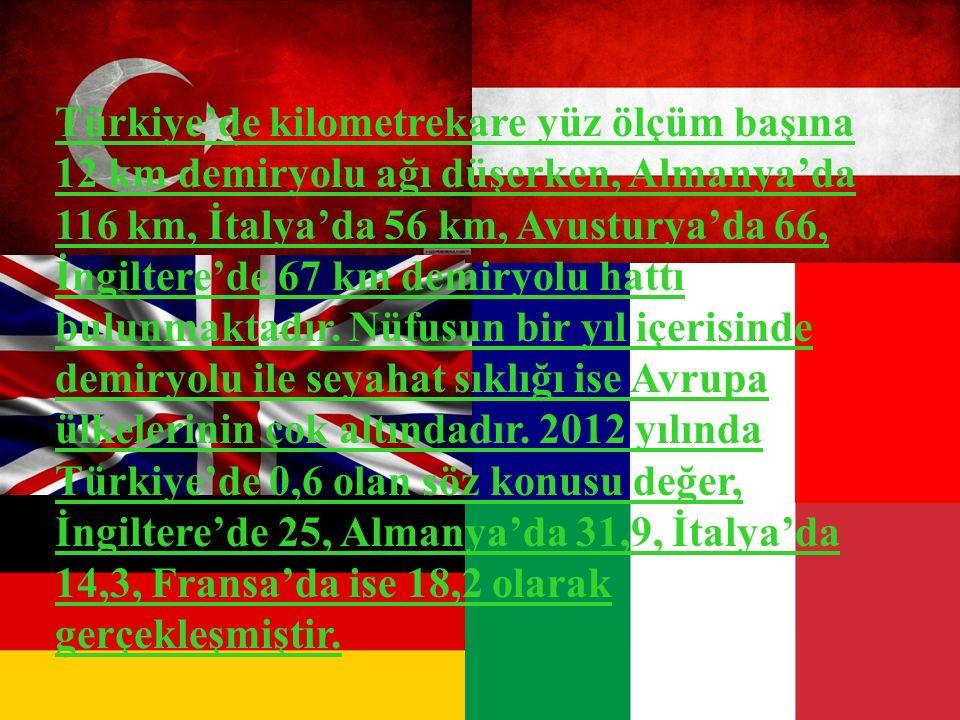 Türkiye'de kilometrekare yüz ölçüm başına 12 km demiryolu ağı düşerken, Almanya'da 116 km, İtalya'da 56 km, Avusturya'da 66, İngiltere'de 67 km demiry