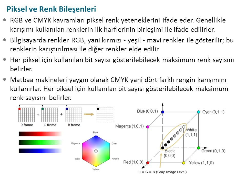 Piksel ve Renk Bileşenleri RGB ve CMYK kavramları piksel renk yeteneklerini ifade eder. Genellikle karışımı kullanılan renklerin ilk harflerinin birle