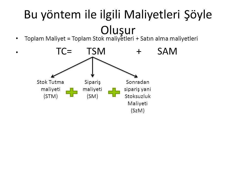 Bu yöntem ile ilgili Maliyetleri Şöyle Oluşur Toplam Maliyet = Toplam Stok maliyetleri + Satın alma maliyetleri TC= TSM +SAM Stok Tutma maliyeti (STM)