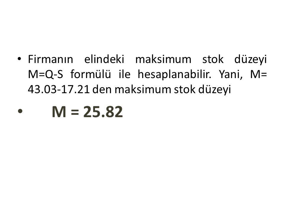 Firmanın elindeki maksimum stok düzeyi M=Q-S formülü ile hesaplanabilir. Yani, M= 43.03-17.21 den maksimum stok düzeyi M = 25.82