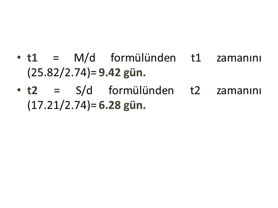 t1 = M/d formülünden t1 zamanını (25.82/2.74)= 9.42 gün. t2 = S/d formülünden t2 zamanını (17.21/2.74)= 6.28 gün.