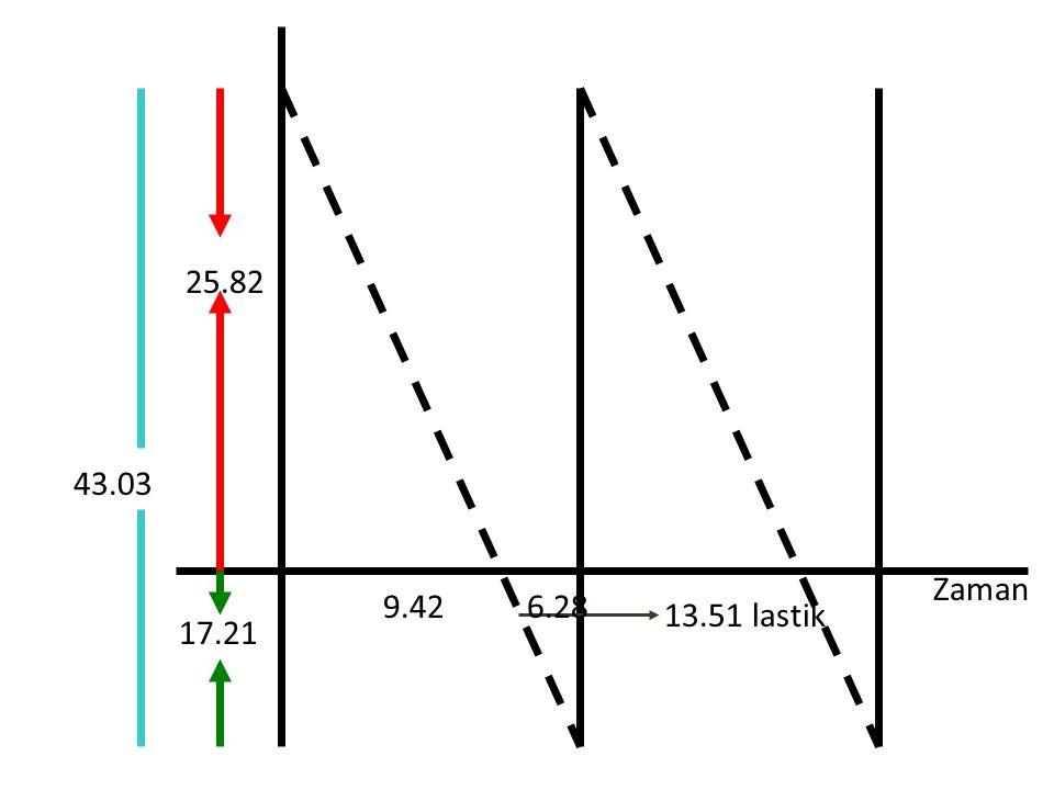 Zaman 17.21 43.03 13.51 lastik 25.82 9.42 6.28