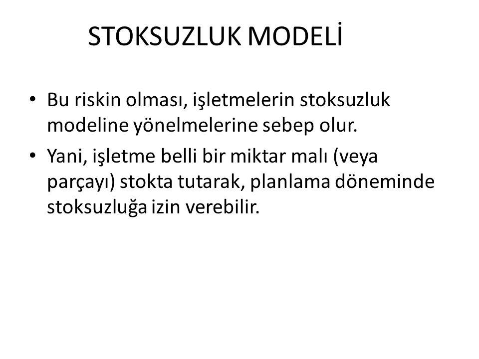 Bu yöntem ile ilgili Maliyetleri Şöyle Oluşur Toplam Maliyet = Toplam Stok maliyetleri + Satın alma maliyetleri TC= TSM +SAM Stok Tutma maliyeti (STM) Sipariş maliyeti (SM) Sonradan sipariş yani Stoksuzluk Maliyeti (SzM)