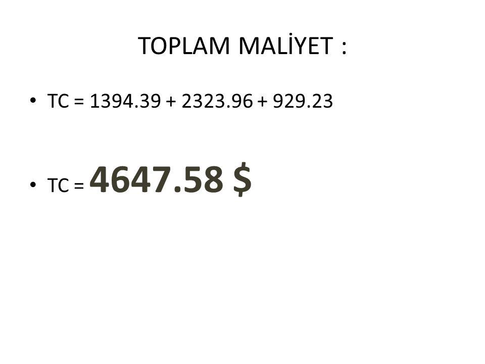 TOPLAM MALİYET : TC = 1394.39 + 2323.96 + 929.23 TC = 4647.58 $