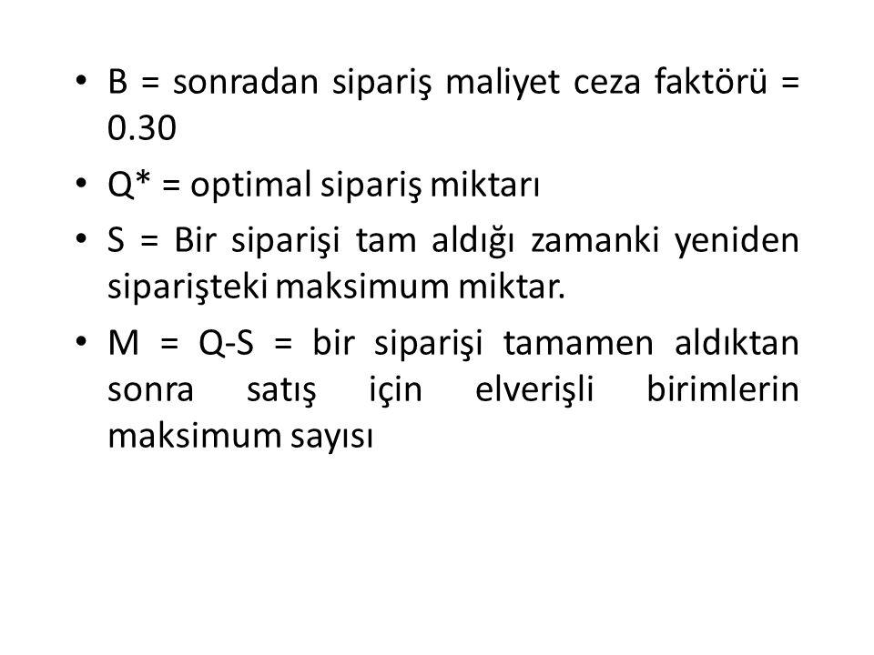 Q= 33.33 Bu durumda optimal sipariş miktarı 33.33 olarak bulunur.