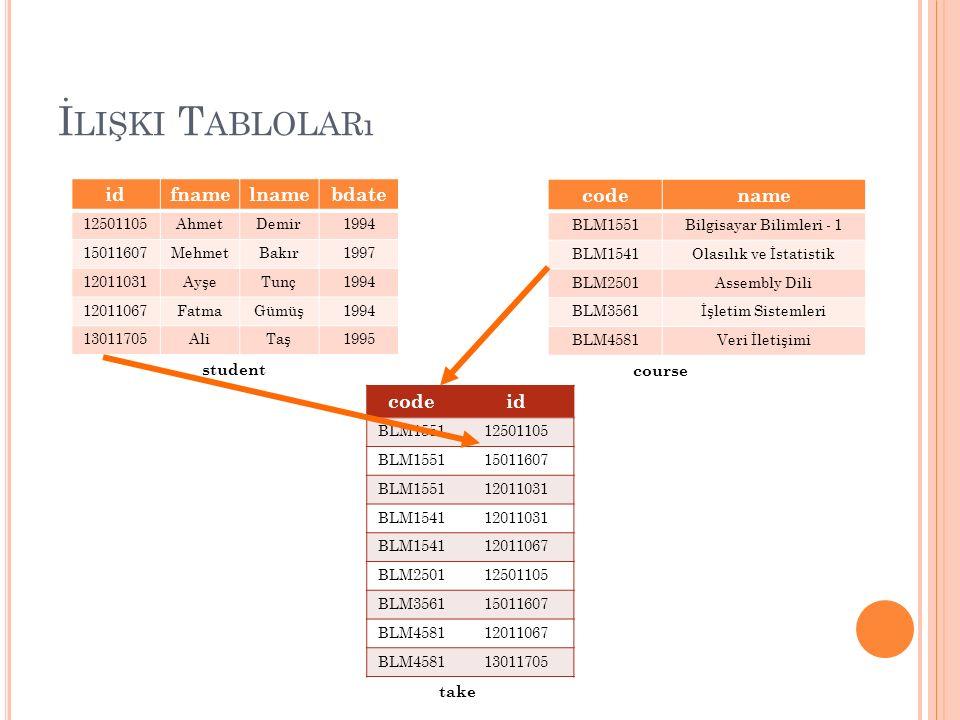 CREATE TABLE team ( tnumber numeric(2), tname varchar(15) ); Ö RNEK İ LIŞKI T ABLOSU employee team team_employee FNAME* VARCHAR(15) MINIT VARCHAR(1) LNAME* VARCHAR(15) SSN* CHAR(9) BDATE DATE ADDRESS VARCHAR(50) SEX CHAR(1) SALARY NUMERIC SUPERSSN CHAR(9) DNO NUMERIC TNUMBER* NUMERIC(2) TNAME VARCHAR(15) TNO NUMERIC(2) ESSN CHAR(9) PLAY_TIME NUMERIC(2) CREATE TABLE team_employee ( tno numeric(2), essn char(9) play_time numeric(2) );