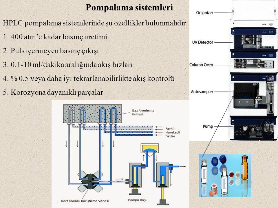 Pompalama sistemleri HPLC pompalama sistemlerinde şu özellikler bulunmalıdır: 1. 400 atm'e kadar basınç üretimi 2. Puls içermeyen basınç çıkışı 3. 0,1