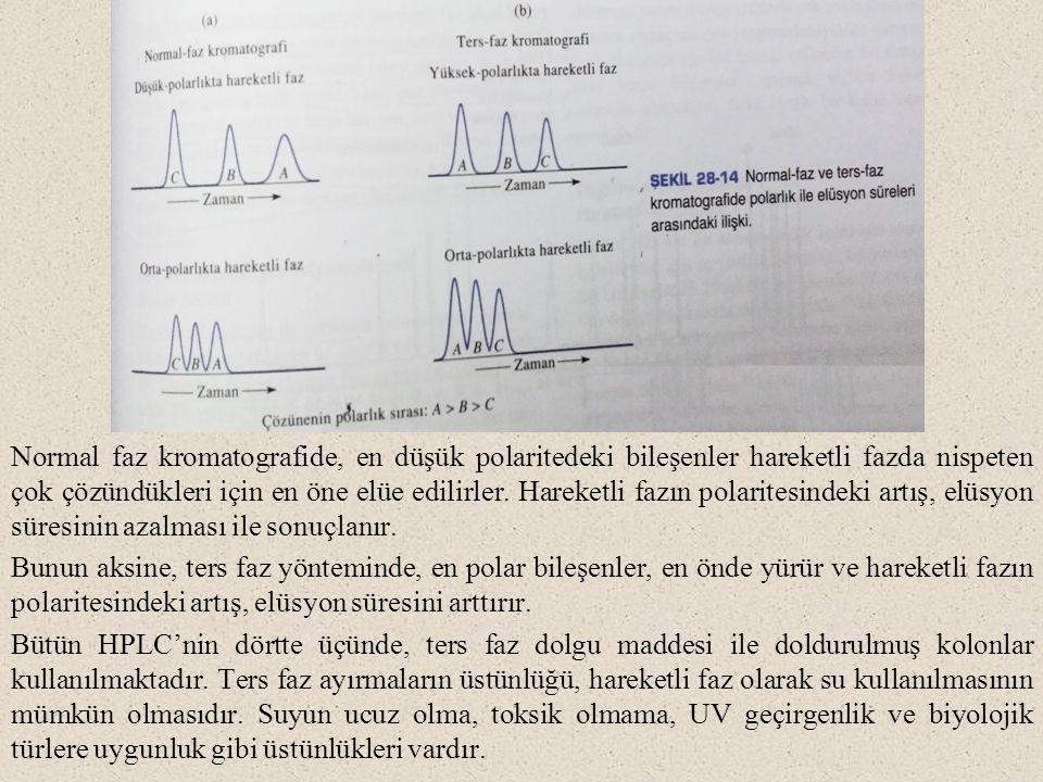 Normal faz kromatografide, en düşük polaritedeki bileşenler hareketli fazda nispeten çok çözündükleri için en öne elüe edilirler. Hareketli fazın pola