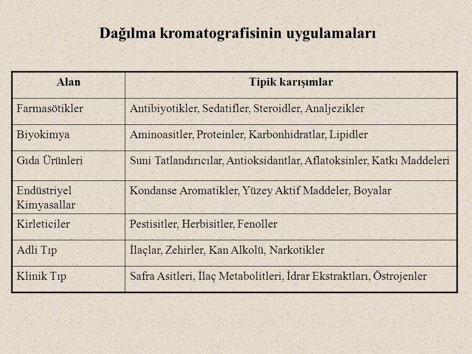 Dağılma kromatografisinin uygulamaları AlanTipik karışımlar FarmasötiklerAntibiyotikler, Sedatifler, Steroidler, Analjezikler BiyokimyaAminoasitler, P