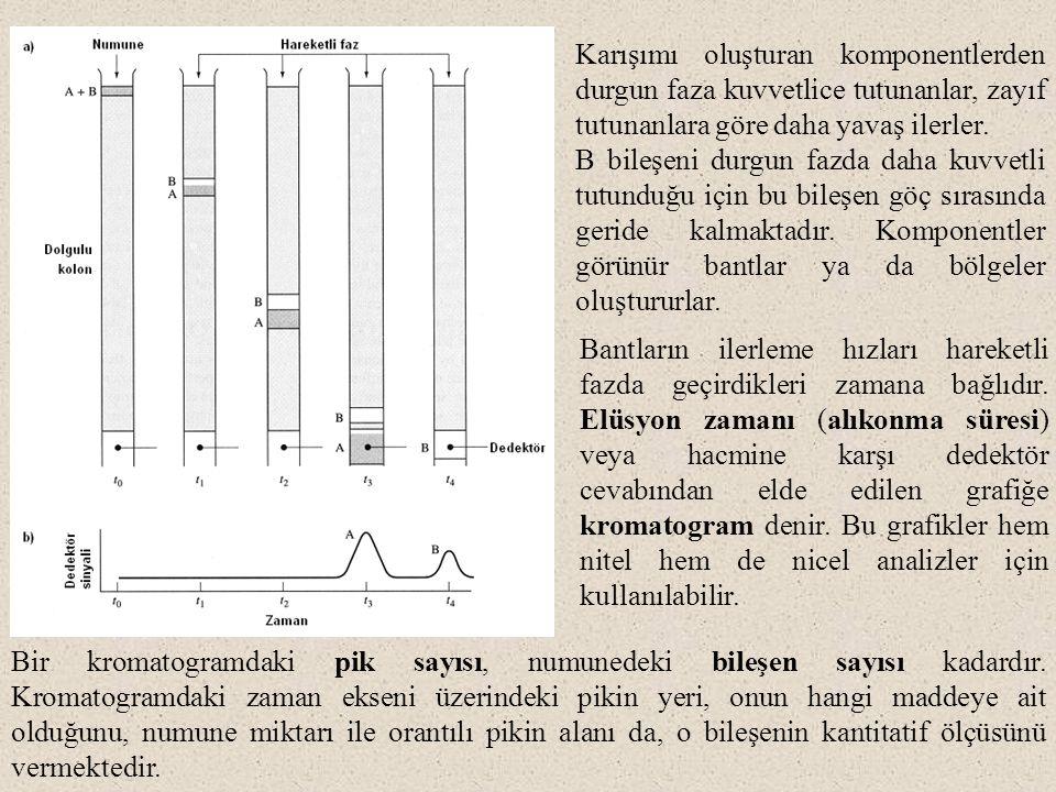 Karışımı oluşturan komponentlerden durgun faza kuvvetlice tutunanlar, zayıf tutunanlara göre daha yavaş ilerler. B bileşeni durgun fazda daha kuvvetli