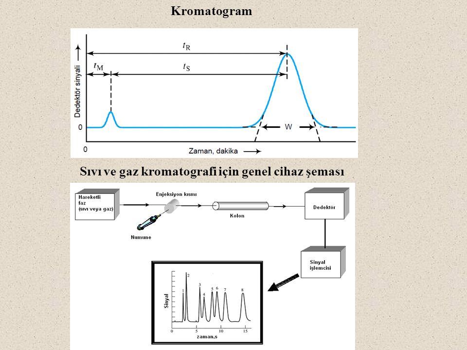 Sıvı ve gaz kromatografi için genel cihaz şeması Kromatogram