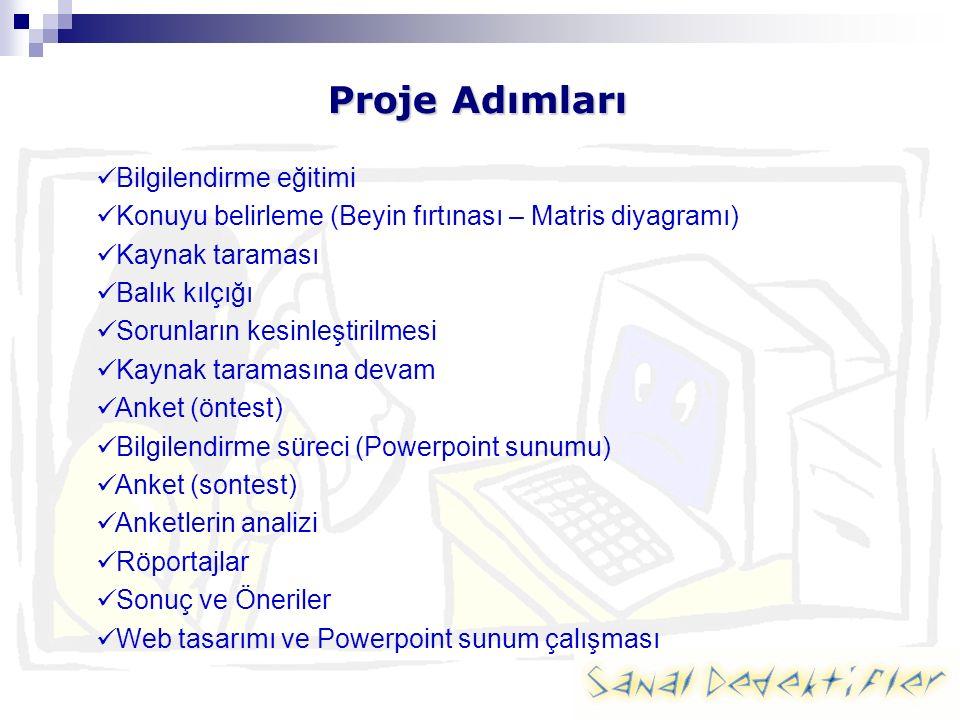 Proje Adımları Bilgilendirme eğitimi Konuyu belirleme (Beyin fırtınası – Matris diyagramı) Kaynak taraması Balık kılçığı Sorunların kesinleştirilmesi Kaynak taramasına devam Anket (öntest) Bilgilendirme süreci (Powerpoint sunumu) Anket (sontest) Anketlerin analizi Röportajlar Sonuç ve Öneriler Web tasarımı ve Powerpoint sunum çalışması