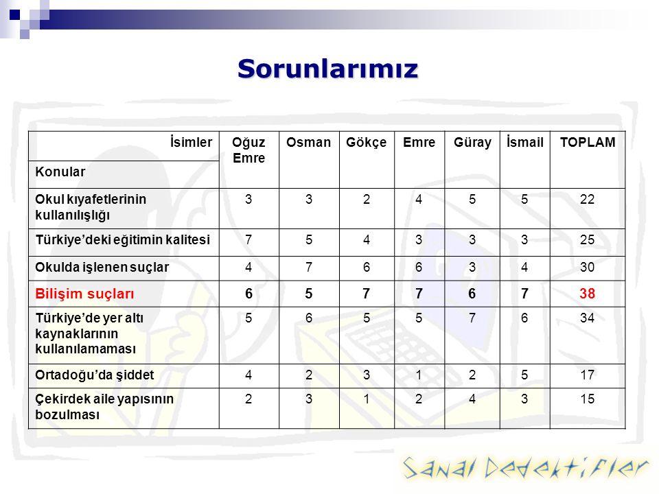 Sorunlarımız İsimlerOğuz Emre OsmanGökçeEmreGürayİsmailTOPLAM Konular Okul kıyafetlerinin kullanılışlığı 33245522 Türkiye'deki eğitimin kalitesi75433325 Okulda işlenen suçlar47663430 Bilişim suçları65776738 Türkiye'de yer altı kaynaklarının kullanılamaması 56557634 Ortadoğu'da şiddet42312517 Çekirdek aile yapısının bozulması 23124315