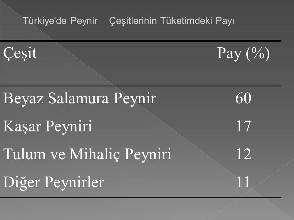 Türkiye'de Peynir Çeşitlerinin Tüketimdeki Payı ÇeşitPay (%) Beyaz Salamura Peynir60 Kaşar Peyniri17 Tulum ve Mihaliç Peyniri12 Diğer Peynirler11