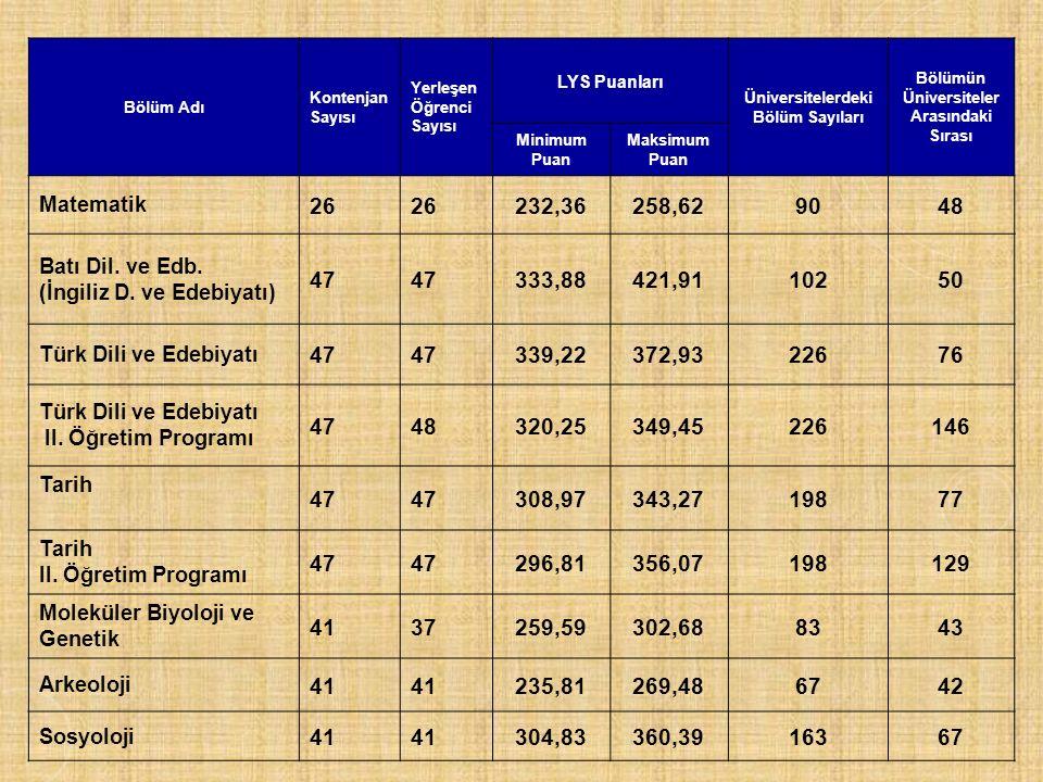 Bölüm Adı Kontenjan Sayısı Yerleşen Öğrenci Sayısı LYS Puanları Üniversitelerdeki Bölüm Sayıları Bölümün Üniversiteler Arasındaki Sırası Minimum Puan Maksimum Puan Matematik 26 232,36258,629048 Batı Dil.