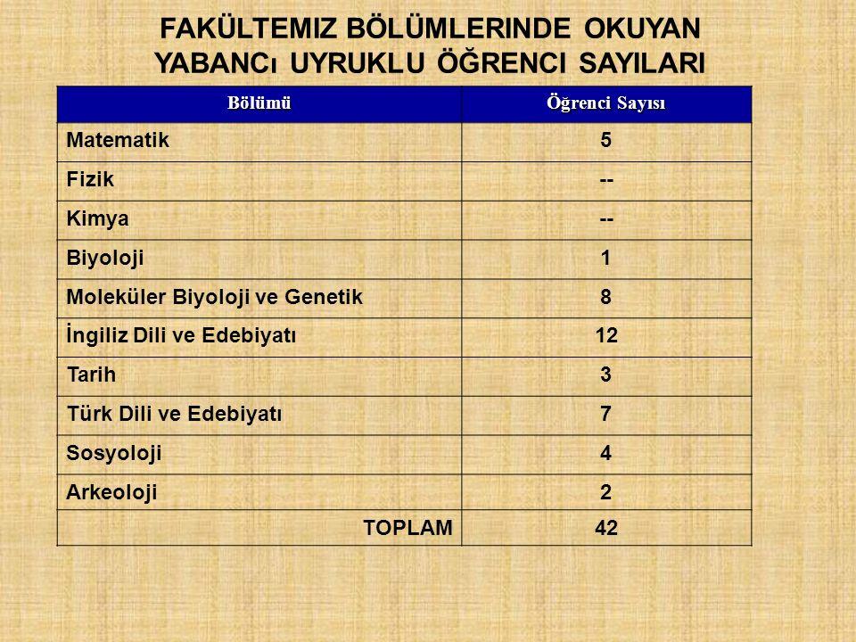 FAKÜLTEMIZ BÖLÜMLERINDE OKUYAN YABANCı UYRUKLU ÖĞRENCI SAYILARI Bölümü Öğrenci Sayısı Matematik5 Fizik-- Kimya-- Biyoloji1 Moleküler Biyoloji ve Genetik8 İngiliz Dili ve Edebiyatı12 Tarih3 Türk Dili ve Edebiyatı7 Sosyoloji4 Arkeoloji2 TOPLAM42