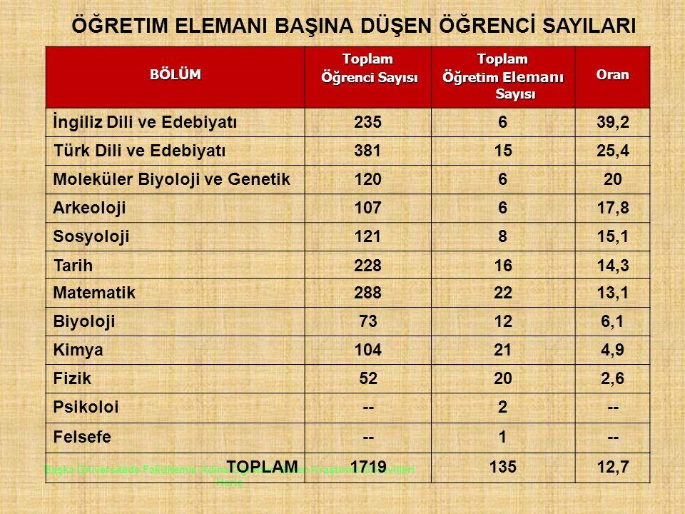 Başka Üniversitede Fakültemiz Adına Öğrenim Gören Araştırma Görevlileri Hariç BÖLÜMBÖLÜMBÖLÜMBÖLÜMToplam Ö ğrenci Sayısı Ö ğrenci SayısıToplam Ö ğretim Elemanı Sayısı Oran İngiliz Dili ve Edebiyatı235639,2 Türk Dili ve Edebiyatı3811525,4 Moleküler Biyoloji ve Genetik120620 Arkeoloji107617,8 Sosyoloji121815,1 Tarih2281614,3 Matematik2882213,1 Biyoloji73126,1 Kimya104214,9 Fizik52202,6 Psikoloi--2 Felsefe--1 TOPLAM171913512,7 ÖĞRETIM ELEMANI BAŞINA DÜŞEN ÖĞRENCİ SAYILARI