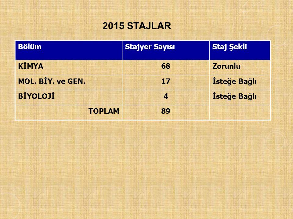 2015 STAJLAR BölümStajyer SayısıStaj Şekli KİMYA68Zorunlu MOL.
