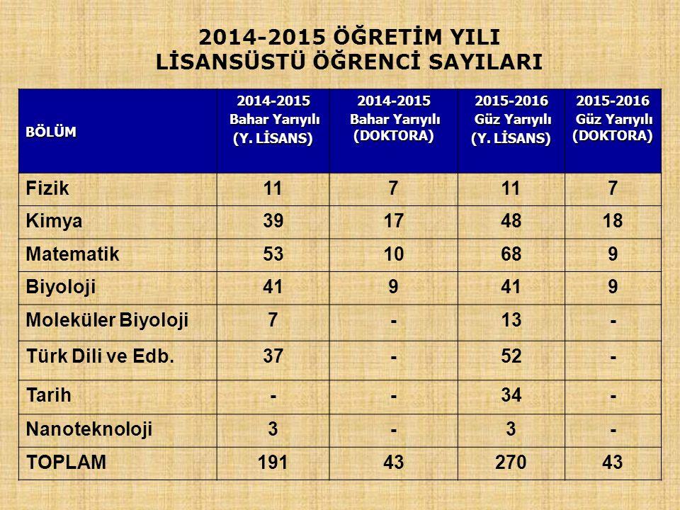 2014-2015 ÖĞRETİM YILI LİSANSÜSTÜ ÖĞRENCİ SAYILARI BÖLÜMBÖLÜMBÖLÜMBÖLÜM 2014-2015 Bahar Yarıyılı Bahar Yarıyılı (Y.