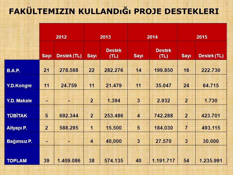 FAKÜLTEMIZIN KULLANDıĞı PROJE DESTEKLERI 2012201320142015 SayıDestek (TL)Sayı Destek (TL)Sayı Destek (TL)SayıDestek (TL) B.A.P.