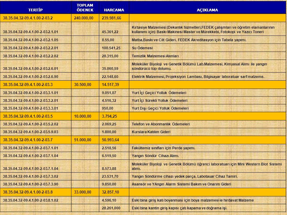TERTİP TOPLAM ÖDENEKHARCAMAAÇIKLAMA 38.35.04.32-09.4.1.00-2-03.2240.000,00239.981,66 38.35.04.32-09.4.1.00-2-03.2.1.01 45.361,22 Kırtasiye Malzemesi (Dekanlık hizmetleri,FEDEK çalışmları ve öğretim elamanlarının kullanımı için) Baskı Makinesi Master ve Mürekkebi, Fotokopi ve Yazıcı Toneri 38.35.04.32-09.4.1.00-2-03.2.1.058.55,00Matba,Baskı ve Cilt Gideri, FEDEK Akreditasyon için Tabela yapımı.