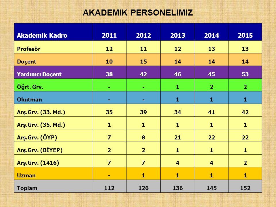 AKADEMIK PERSONELIMIZ Akademik Kadro20112012201320142015 Profesör12111213 Doçent101514 Yardımcı Doçent3842464553 Öğrt. Grv.--122 Okutman--111 Arş.Grv.