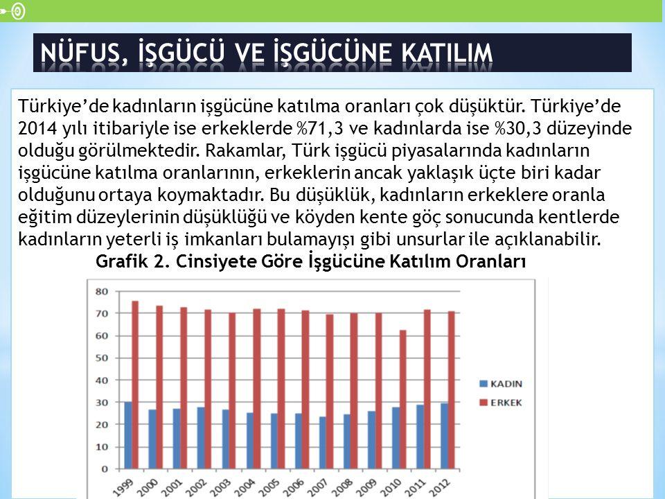 Türkiye'de kadınların işgücüne katılma oranları çok düşüktür. Türkiye'de 2014 yılı itibariyle ise erkeklerde %71,3 ve kadınlarda ise %30,3 düzeyinde o