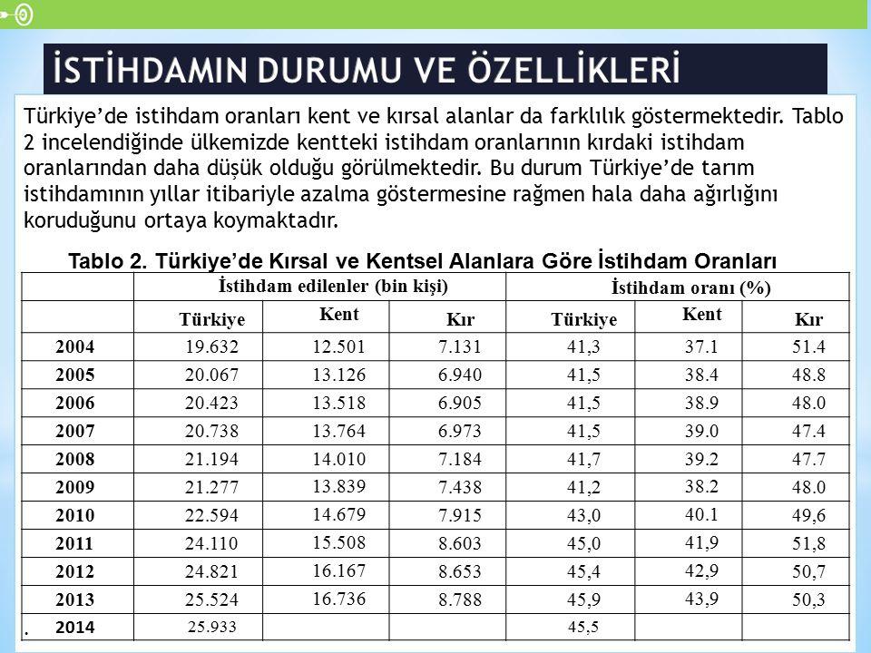 Türkiye'de istihdam oranları kent ve kırsal alanlar da farklılık göstermektedir. Tablo 2 incelendiğinde ülkemizde kentteki istihdam oranlarının kırdak