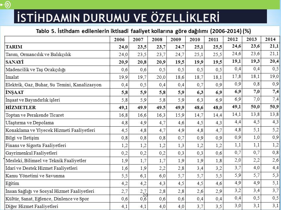 . 20 Tablo 5. İstihdam edilenlerin iktisadi faaliyet kollarına göre dağılımı (2006-2014) (%) 200620072008200920102011 201220132014 TARIM24,023,523,724