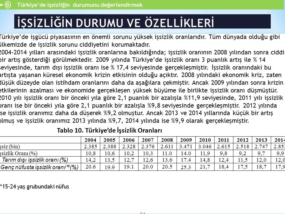 Türkiye'de işgücü piyasasının en önemli sorunu yüksek işsizlik oranlarıdır. Tüm dünyada olduğu gibi ülkemizde de işsizlik sorunu ciddiyetini korumakta