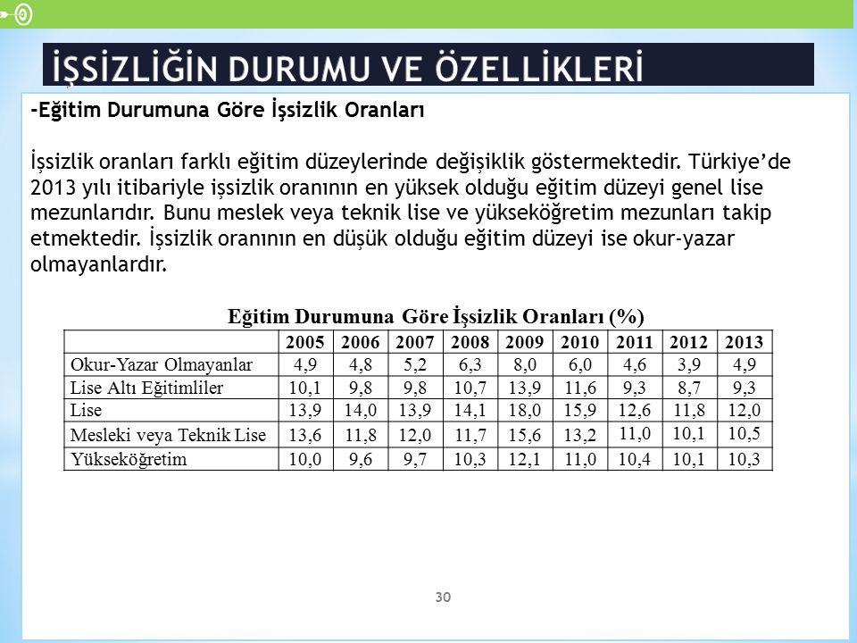 -Eğitim Durumuna Göre İşsizlik Oranları İşsizlik oranları farklı eğitim düzeylerinde değişiklik göstermektedir. Türkiye'de 2013 yılı itibariyle işsizl