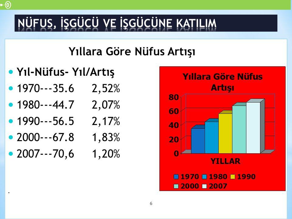 Türkiye'nin çalışabilir yaştaki nüfus ve işgücü yıllar itibariyle hızlı bir artış göstermektedir.