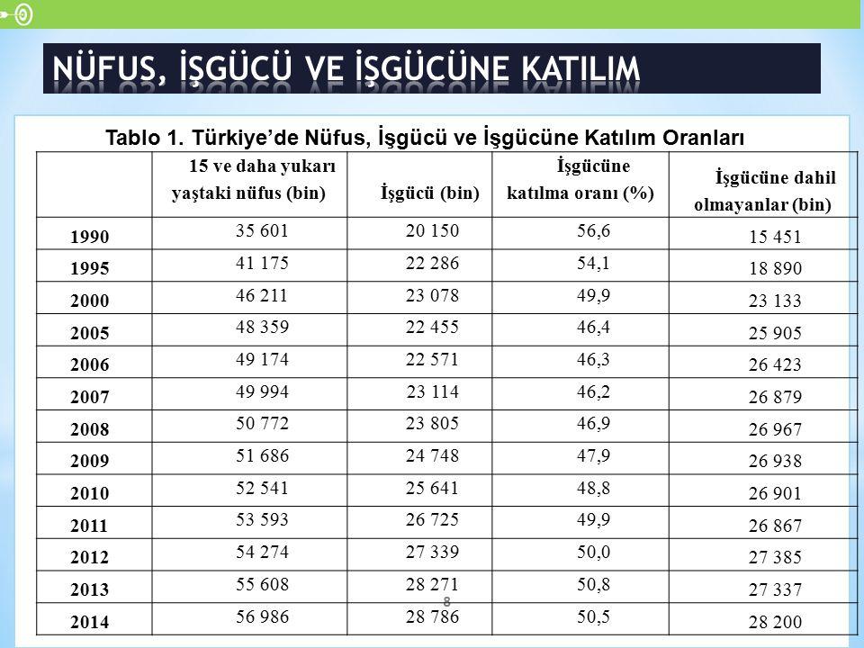 8 Tablo 1. Türkiye'de Nüfus, İşgücü ve İşgücüne Katılım Oranları 15 ve daha yukarı yaştaki nüfus (bin) İşgücü (bin) İşgücüne katılma oranı (%) İşgücün
