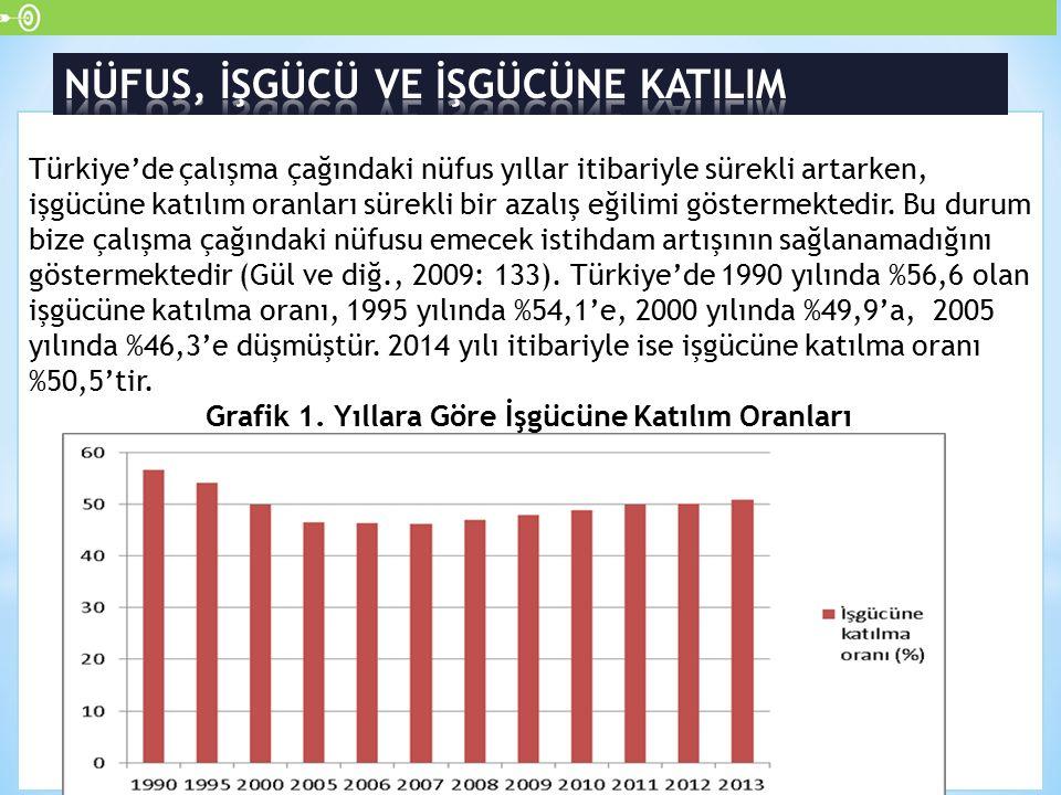 Türkiye'de çalışma çağındaki nüfus yıllar itibariyle sürekli artarken, işgücüne katılım oranları sürekli bir azalış eğilimi göstermektedir. Bu durum b
