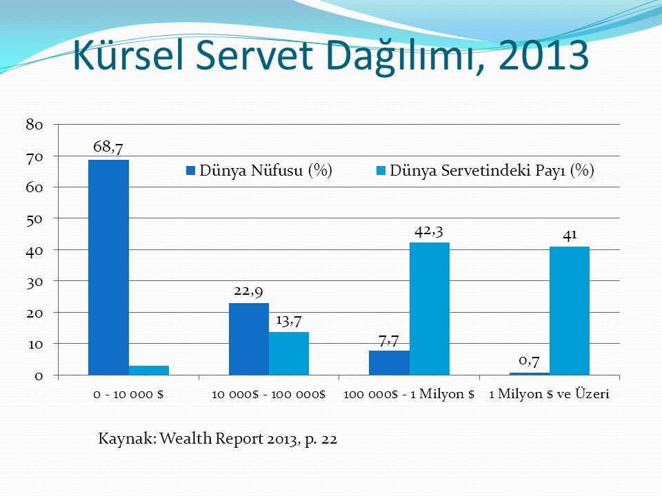 Kürsel Servet Dağılımı, 2013 Kaynak: Wealth Report 2013, p. 22