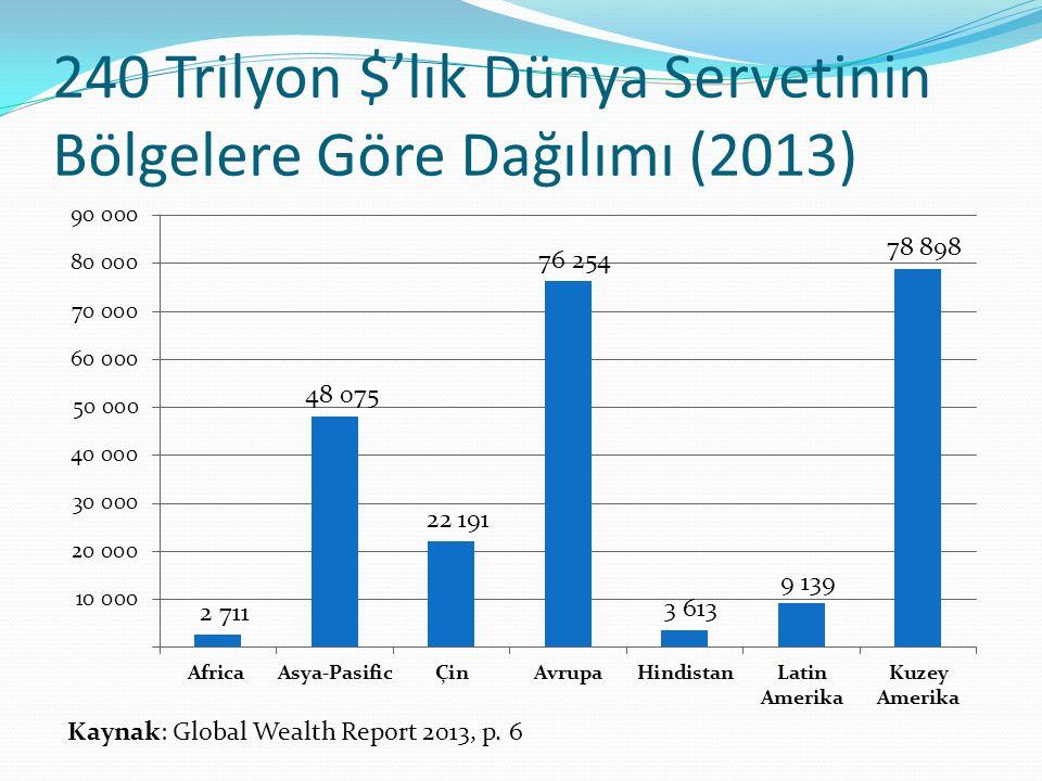240 Trilyon $'lık Dünya Servetinin Bölgelere Göre Dağılımı (2013) Kaynak: Global Wealth Report 2013, p.