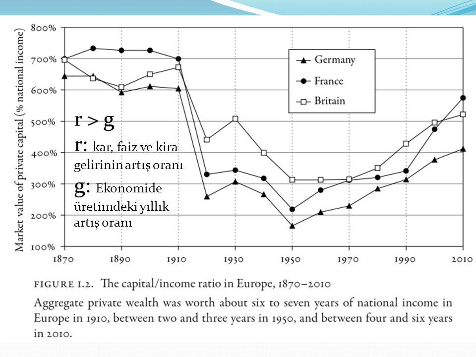 r > g r: kar, faiz ve kira gelirinin artış oranı g: Ekonomide üretimdeki yıllık artış oranı