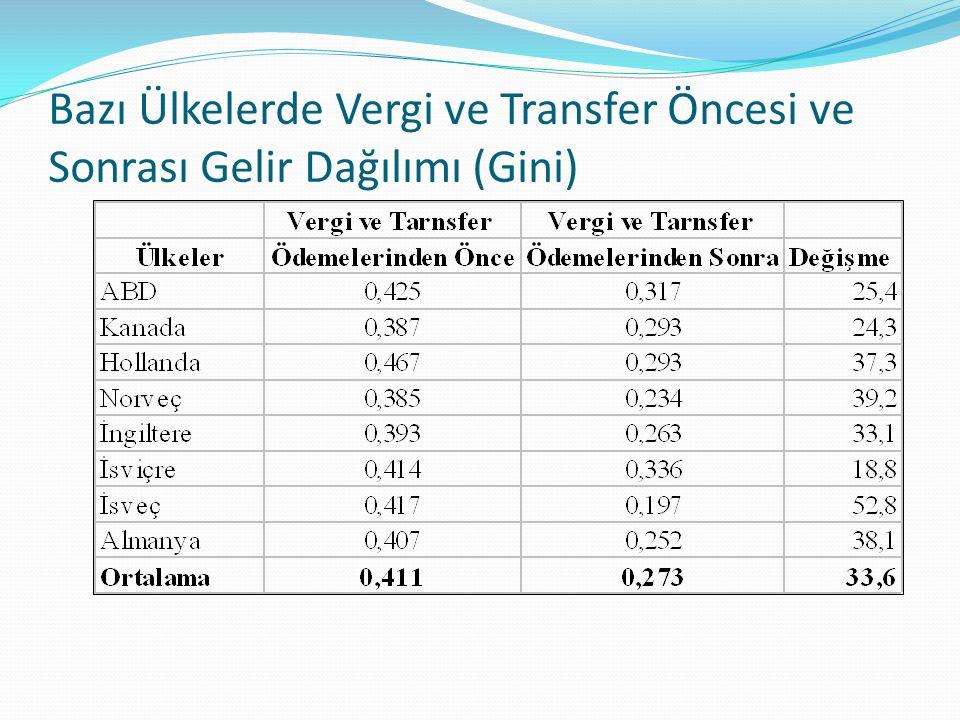 Bazı Ülkelerde Vergi ve Transfer Öncesi ve Sonrası Gelir Dağılımı (Gini)
