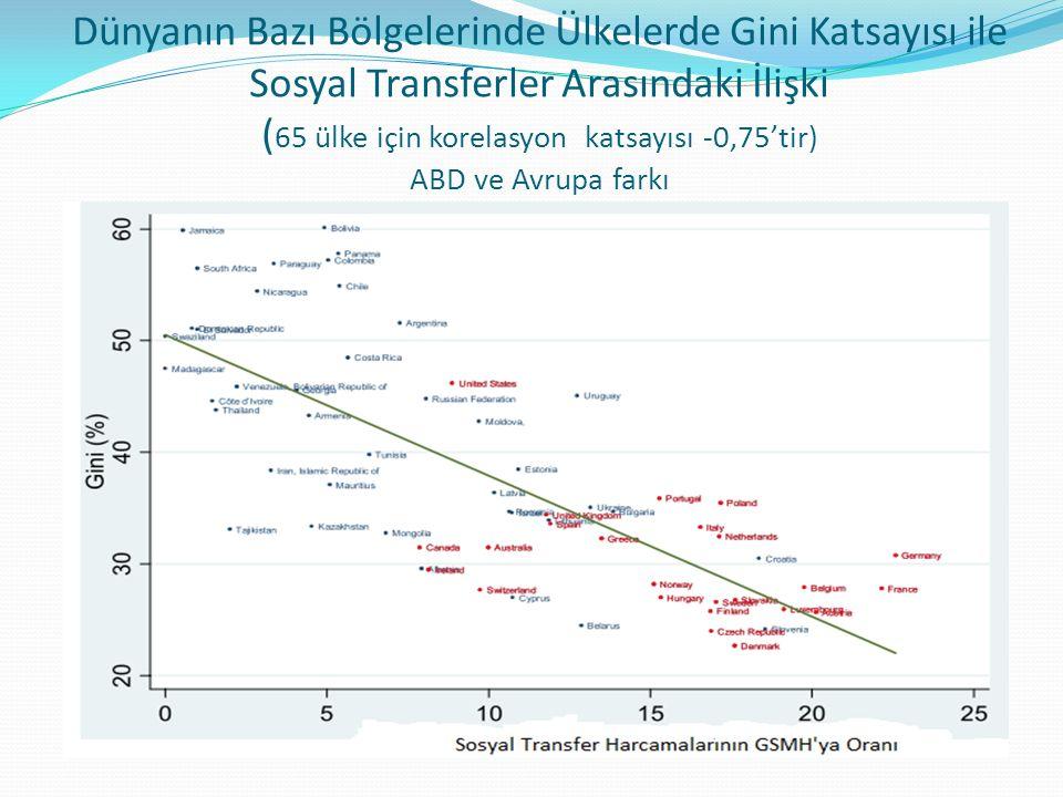 Dünyanın Bazı Bölgelerinde Ülkelerde Gini Katsayısı ile Sosyal Transferler Arasındaki İlişki ( 65 ülke için korelasyon katsayısı -0,75'tir) ABD ve Avrupa farkı