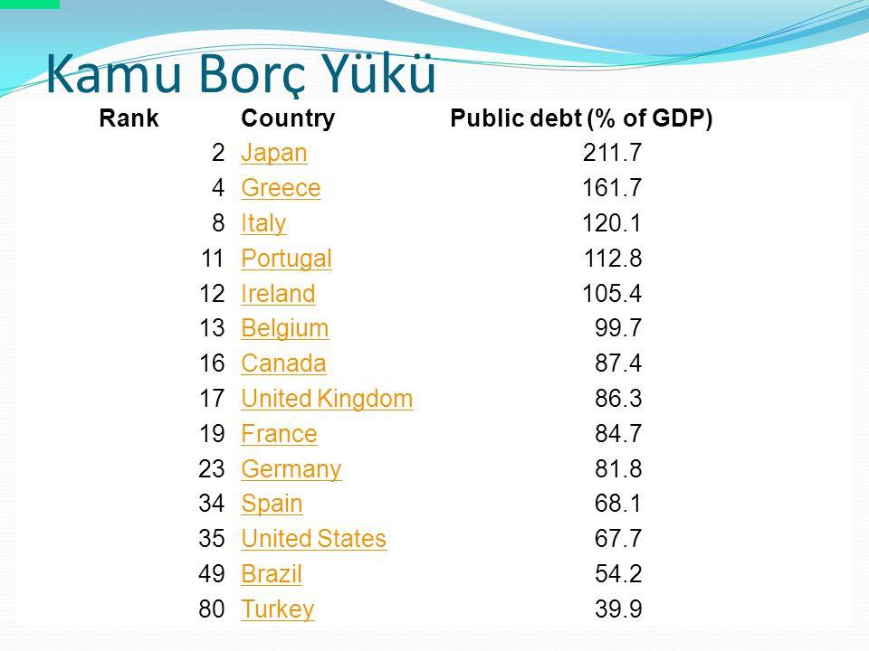 Kamu Borç Yükü RankCountryPublic debt (% of GDP) 2Japan211.7 4Greece161.7 8Italy120.1 11Portugal112.8 12Ireland105.4 13Belgium99.7 16Canada87.4 17United Kingdom86.3 19France84.7 23Germany81.8 34Spain68.1 35United States67.7 49Brazil54.2 80Turkey39.9