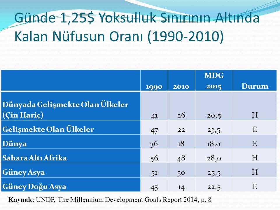 Günde 1,25$ Yoksulluk Sınırının Altında Kalan Nüfusun Oranı (1990-2010) 19902010 MDG 2015Durum Dünyada Gelişmekte Olan Ülkeler (Çin Hariç)412620,5H Gelişmekte Olan Ülkeler472223,5E Dünya361818,0E Sahara Altı Afrika564828,0H Güney Asya513025,5H Güney Doğu Asya451422,5E Kaynak: UNDP, The Millennium Development Goals Report 2014, p.
