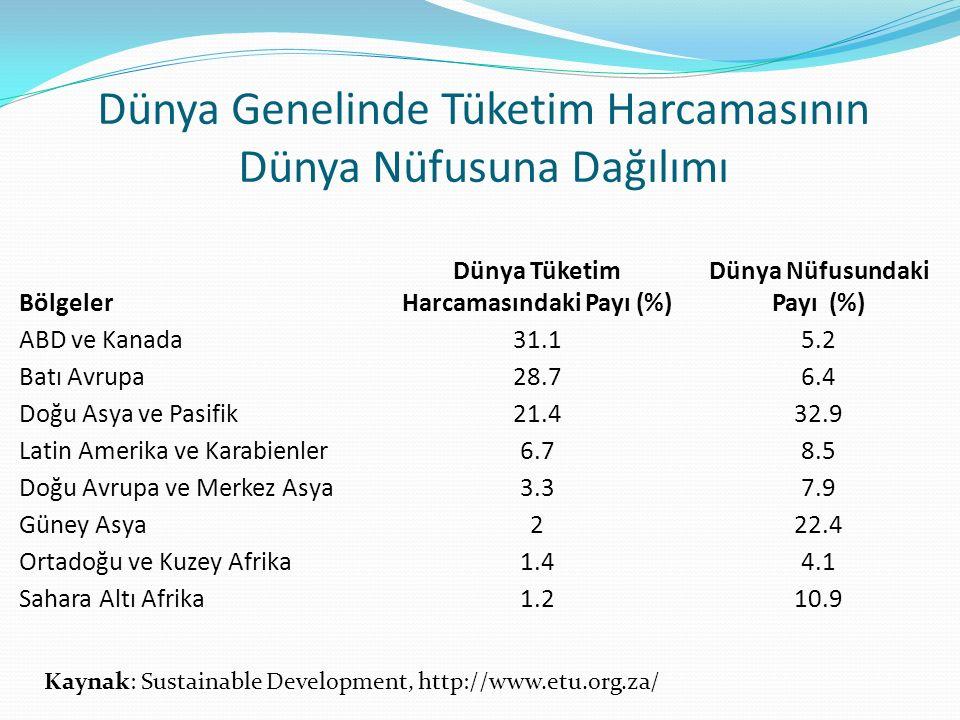 Dünya Genelinde Tüketim Harcamasının Dünya Nüfusuna Dağılımı Bölgeler Dünya Tüketim Harcamasındaki Payı (%) Dünya Nüfusundaki Payı (%) ABD ve Kanada31.15.2 Batı Avrupa28.76.4 Doğu Asya ve Pasifik21.432.9 Latin Amerika ve Karabienler6.78.5 Doğu Avrupa ve Merkez Asya3.37.9 Güney Asya222.4 Ortadoğu ve Kuzey Afrika1.44.1 Sahara Altı Afrika1.210.9 Kaynak: Sustainable Development, http://www.etu.org.za/