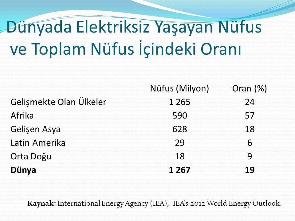 Dünyada Elektriksiz Yaşayan Nüfus ve Toplam Nüfus İçindeki Oranı Nüfus (Milyon)Oran (%) Gelişmekte Olan Ülkeler1 26524 Afrika59057 Gelişen Asya62818 Latin Amerika296 Orta Doğu189 Dünya1 26719 Kaynak: International Energy Agency (IEA), IEA's 2012 World Energy Outlook,