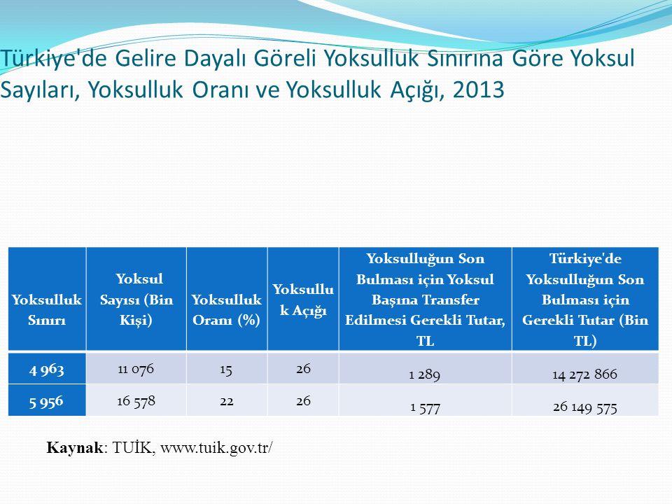 Türkiye de Gelire Dayalı Göreli Yoksulluk Sınırına Göre Yoksul Sayıları, Yoksulluk Oranı ve Yoksulluk Açığı, 2013 Yoksulluk Sınırı Yoksul Sayısı (Bin Kişi) Yoksulluk Oranı (%) Yoksullu k Açığı Yoksulluğun Son Bulması için Yoksul Başına Transfer Edilmesi Gerekli Tutar, TL Türkiye de Yoksulluğun Son Bulması için Gerekli Tutar (Bin TL) 4 96311 0761526 1 28914 272 866 5 95616 5782226 1 57726 149 575 Kaynak: TUİK, www.tuik.gov.tr/