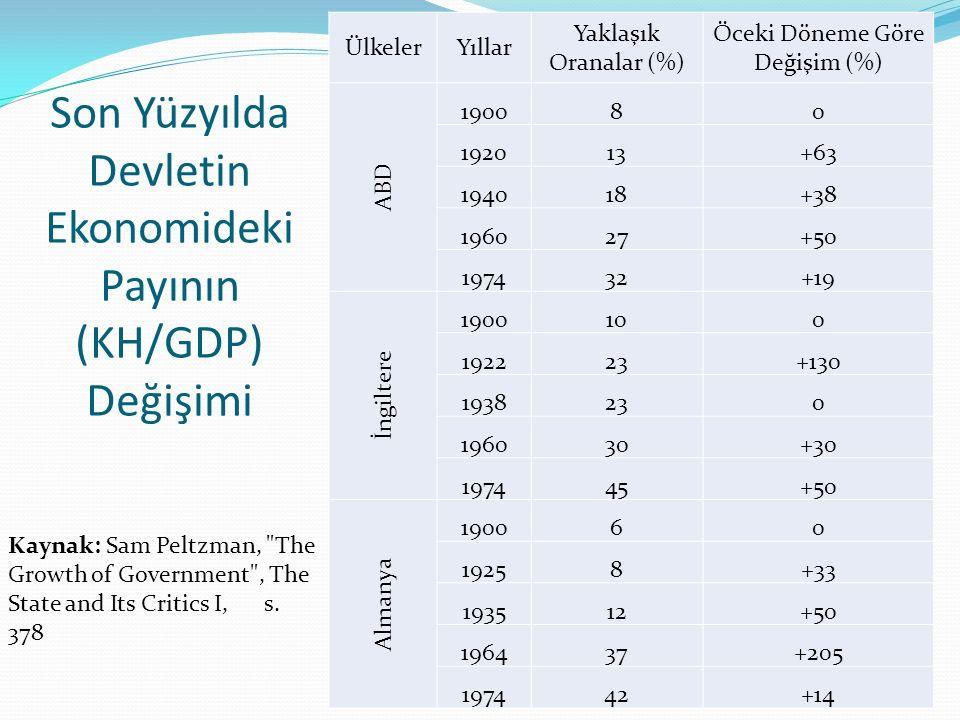 Son Yüzyılda Devletin Ekonomideki Payının (KH/GDP) Değişimi ÜlkelerYıllar Yaklaşık Oranalar (%) Öceki Döneme Göre Değişim (%) ABD 190080 192013+63 194018+38 196027+50 197432+19 İngiltere 1900100 192223+130 1938230 196030+30 197445+50 Almanya 190060 19258+33 193512+50 196437+205 197442+14 Kaynak: Sam Peltzman, The Growth of Government , The State and Its Critics I, s.