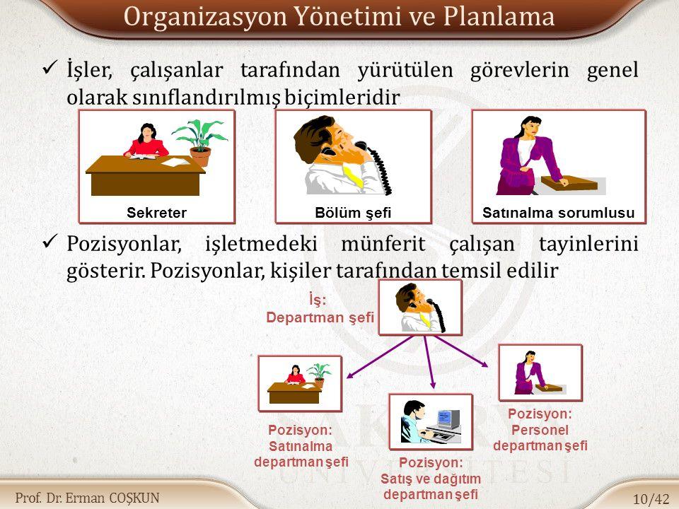 Prof. Dr. Erman COŞKUN Organizasyon Yönetimi ve Planlama İşler, çalışanlar tarafından yürütülen görevlerin genel olarak sınıflandırılmış biçimleridir