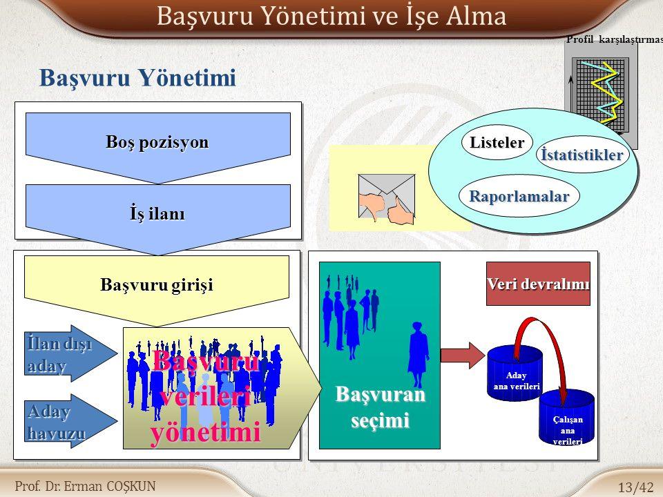 Prof. Dr. Erman COŞKUN Başvuru Yönetimi ve İşe Alma 13/42 Profil karşılaştırması Başvuru Yönetimi Aday ana verileri Veri devralımı Çalışan ana veriler
