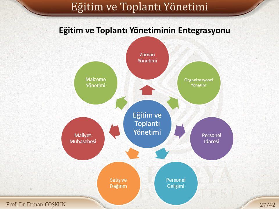 Prof. Dr. Erman COŞKUN Eğitim ve Toplantı Yönetimi 27/42 Eğitim ve Toplantı Yönetimi Zaman Yönetimi Organizasyonel Yönetim Personel İdaresi Personel G