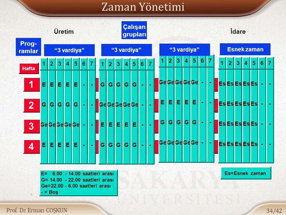 Prof. Dr. Erman COŞKUN Zaman Yönetimi 34/42 Çalışan grupları E=6.00- 14.00 saatleri arası G=14.00- 22.00 saatleri arası Ge=22.00- 6.00 saatleri arası